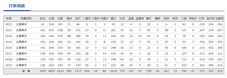 菊池涼介選手 打率